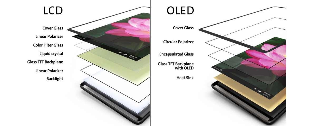 image Qu'est-ce que la technologie OLED ?